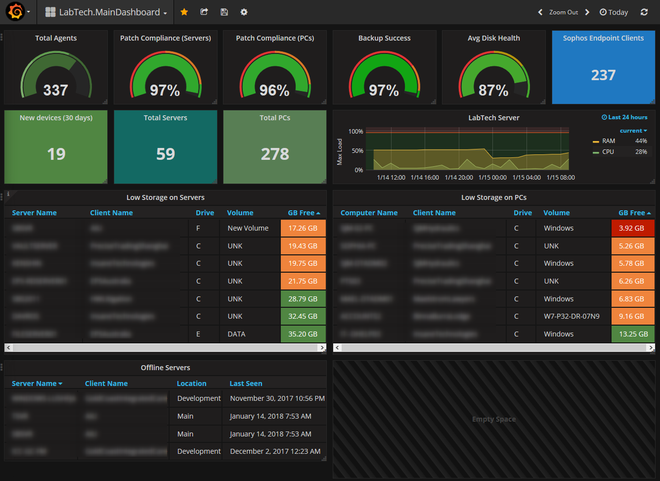 Grafana and Labtech - Page 2 - Discussion - MSPGeek